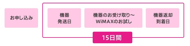 try-wimax-2